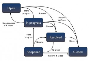 Jira Standardworkflow
